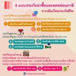 8 แบบประกันน่าซื้อและช่วยลดหย่อนภาษีจากเมืองไทยประกันชีวิต